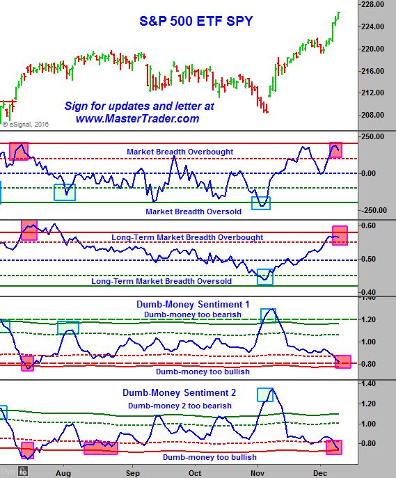 12-11-2016-market-internals