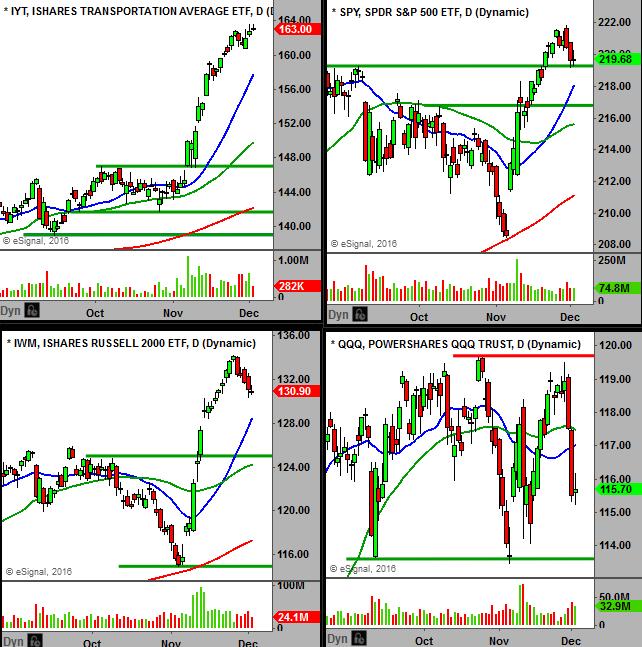 Broader Markets And Sectors Widely Split Master Trader