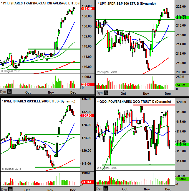 12-5-2016-broader-markets