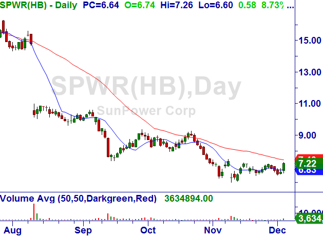 12-5-2016-spwr-daily