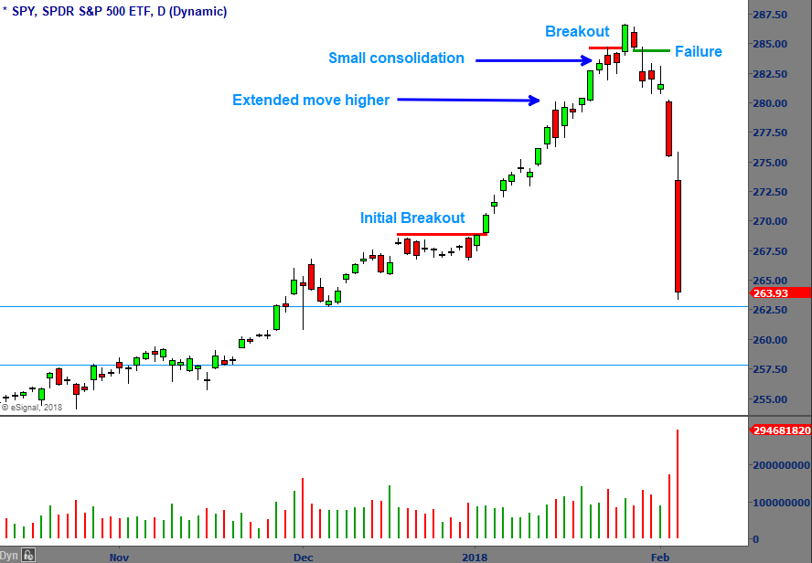 The Breakout Bar Failure Bbf Pattern Early Warning Master Trader