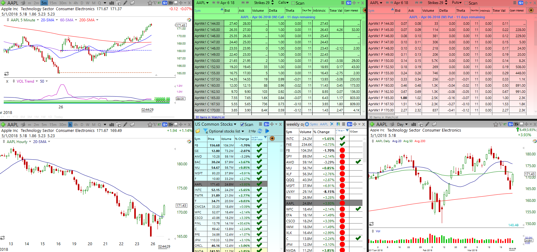 Day Trading Room Scans
